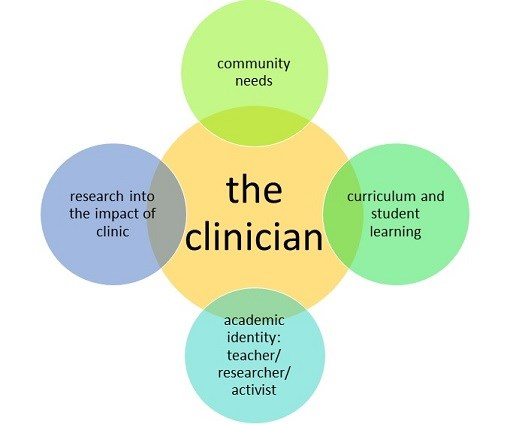 The Clinician Diagram